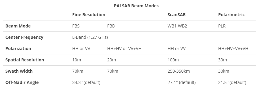 beam-acquisition-palsar